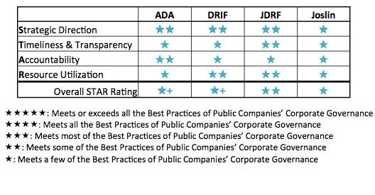 diabetes charity ratings